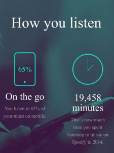 Spotify Listening Time 2014